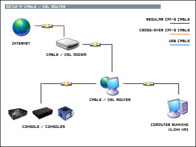 Setup A: Cable / DSL Router